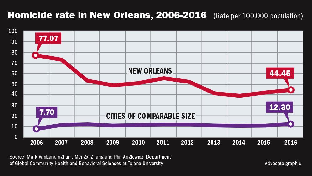 101317 NO homicide rates.jpg