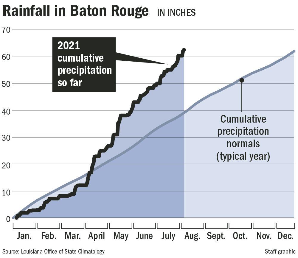 081321 BR rainfall chart
