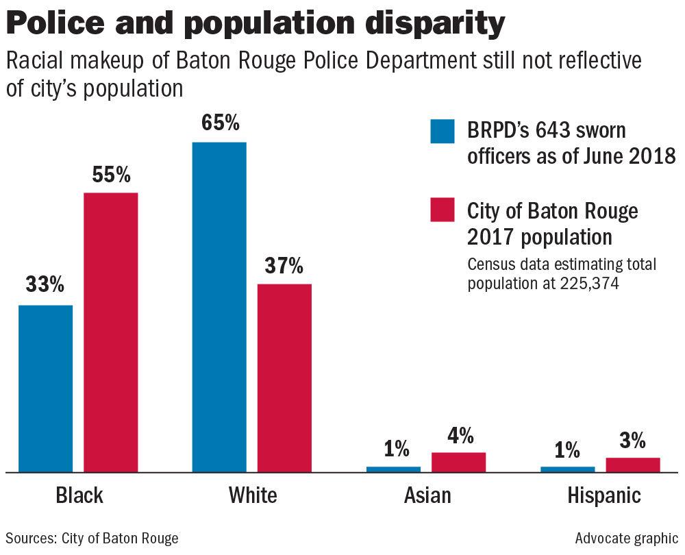 After decades under consent decree, BRPD racial makeup still