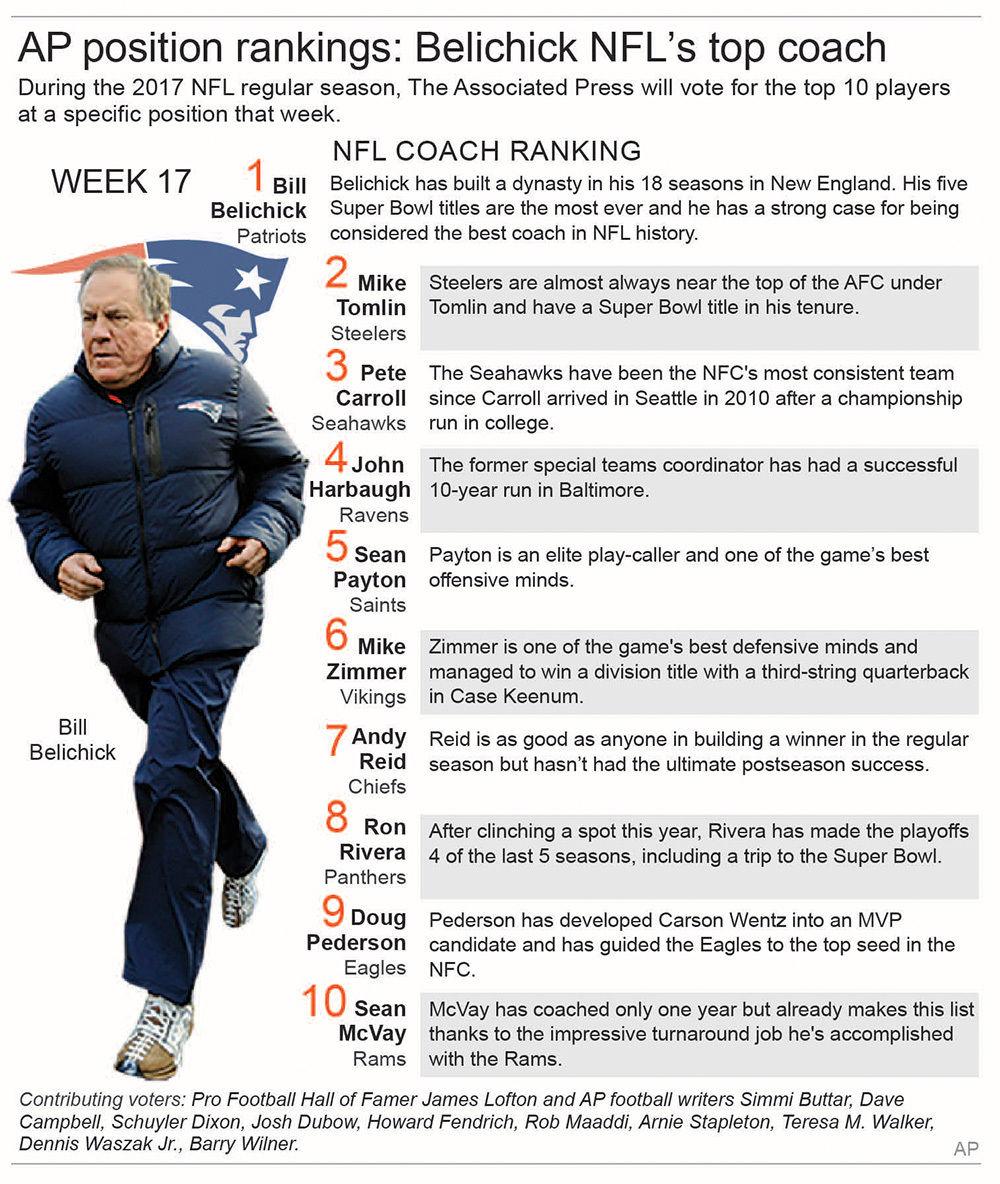 NFL COACH RANKING WK 17