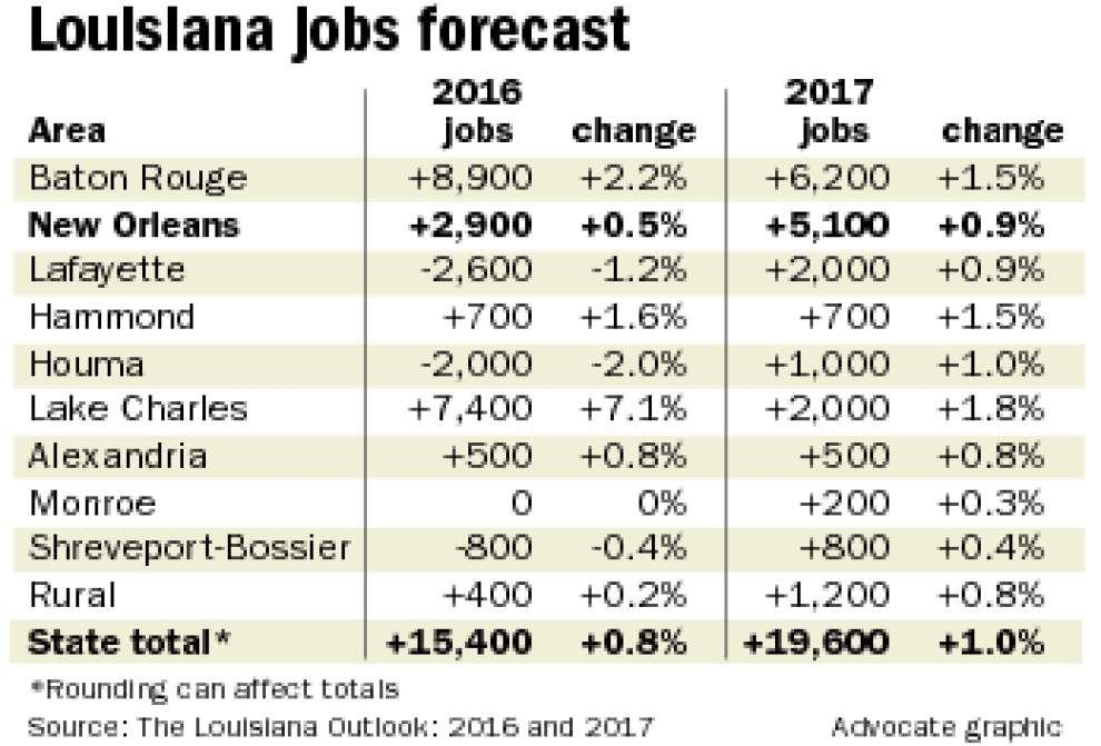 New Orleans only expected to see 'meager' job growth over next two years, but planned industrial projects could offset losses _lowres