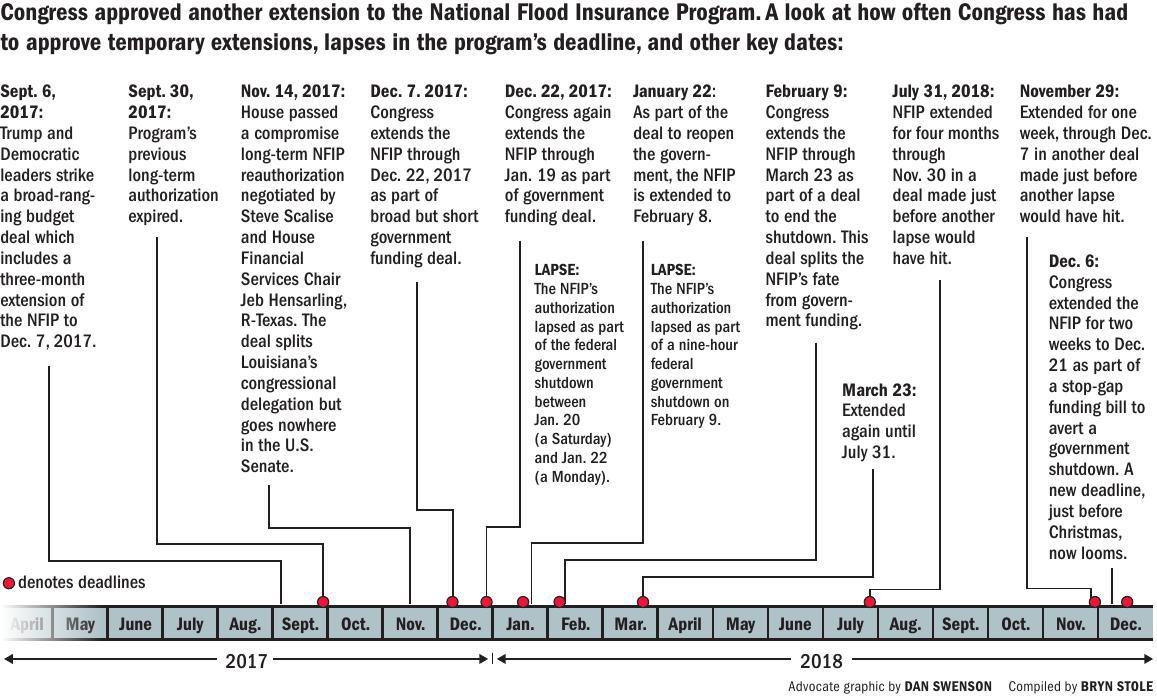 120718 NFIP extensions timeline ONLINE.pdf