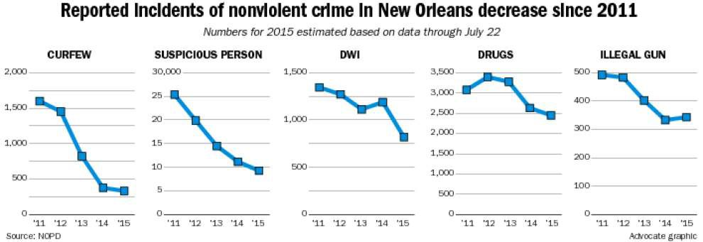 Big picture: Plummeting arrests for DWI, curfew violations depict deflated New Orleans police force _lowres
