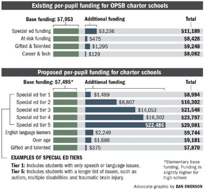 Many New Orleans school leaders back new funding formula, setting up clash ahead of BESE vote _lowres