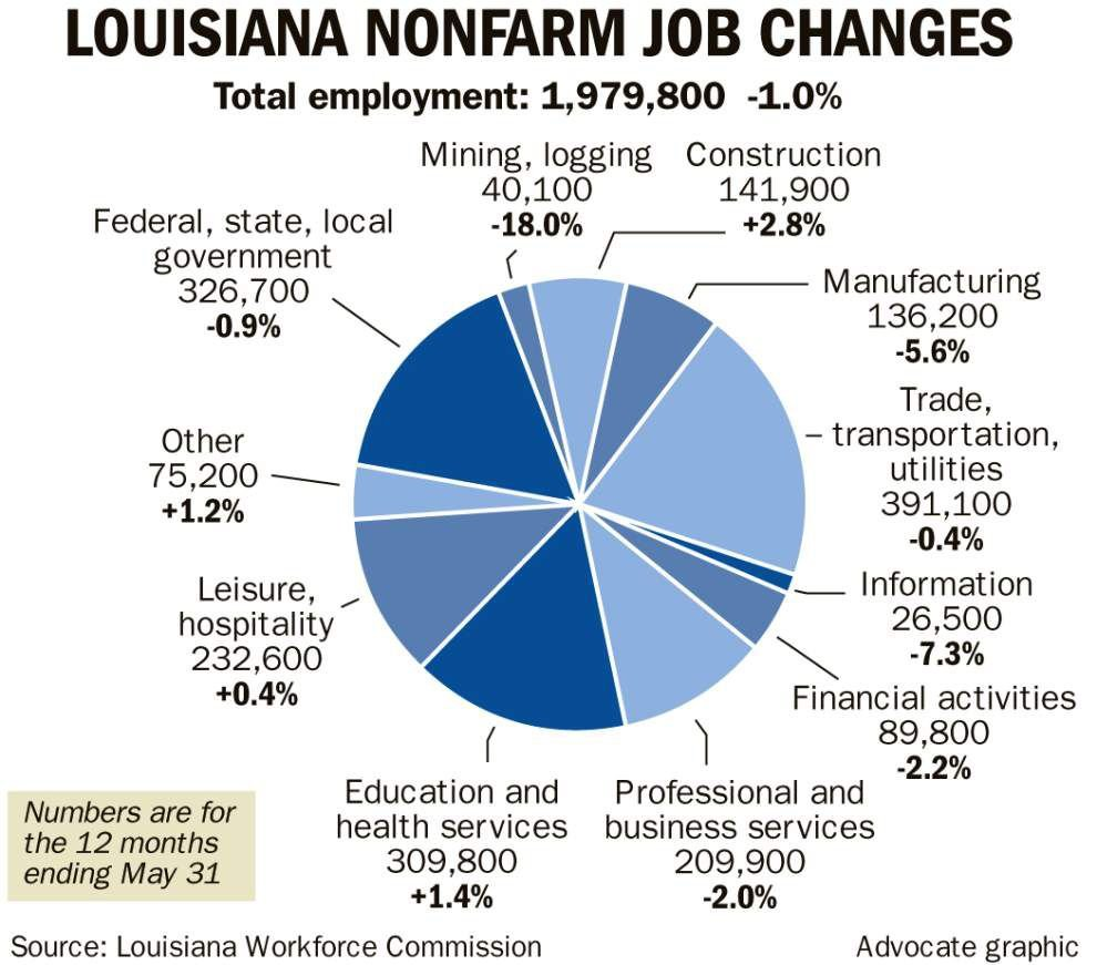 Louisiana loses 19,600 jobs over 12-month period through May; oil and gas industry hit hardest _lowres