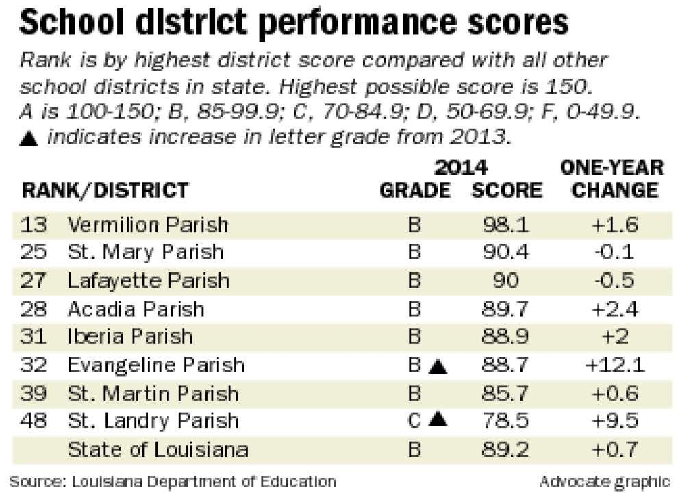 Lafayette Parish system schools earn 'B' from state Department of Education _lowres