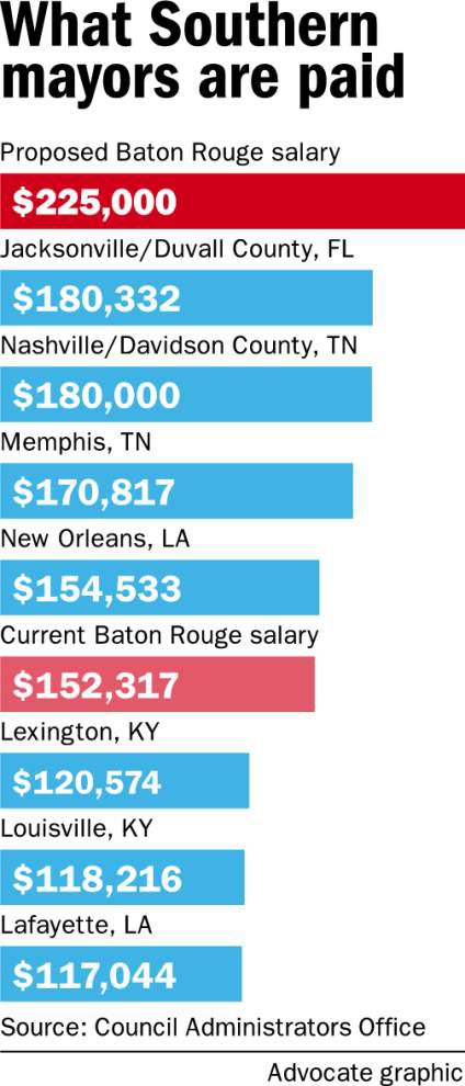 Here's argument for, against raising salary for next Baton Rouge mayor-president _lowres