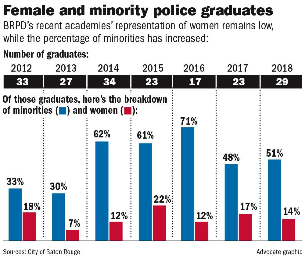 072918 BRPD women minorities.jpg