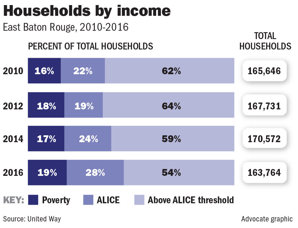 011619 BR Household Incomes.jpg