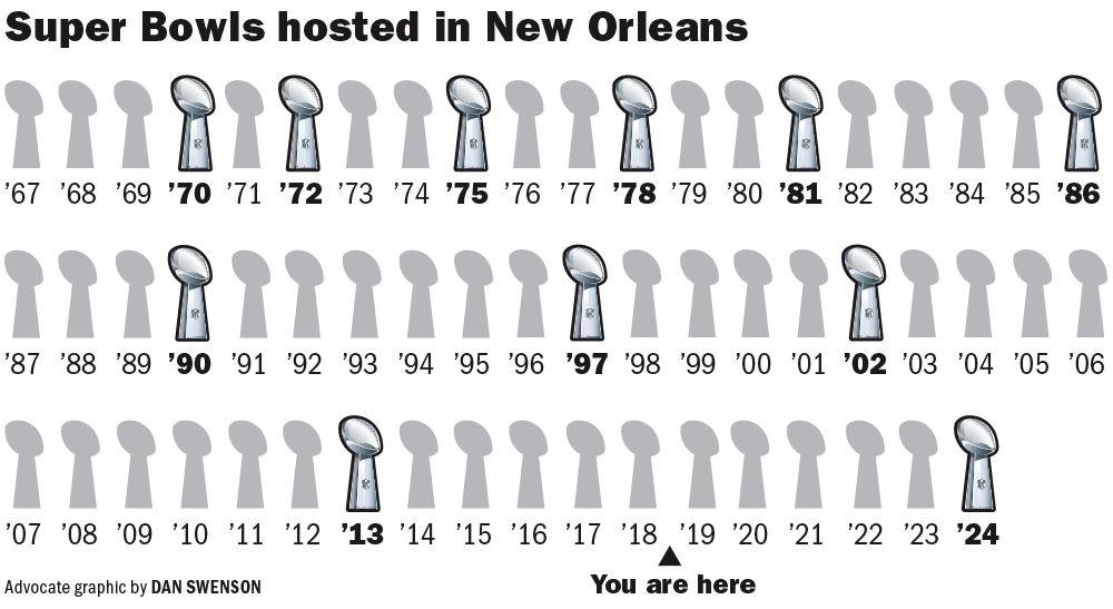 052418 New Orleans Super Bowls.jpg
