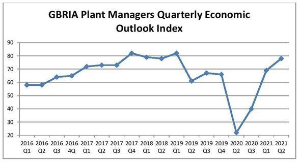 Quarterly Economic Outlook Index