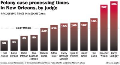 091718 Judge felony processing time.jpg