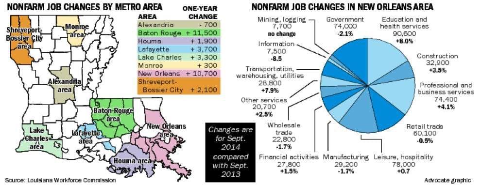Seven Louisiana metro areas post job gains _lowres