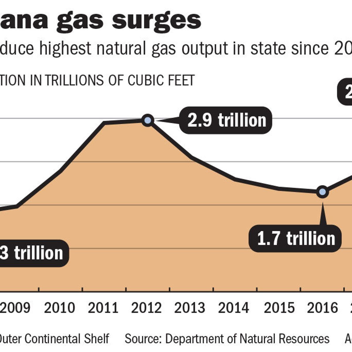 Louisiana gas production rebounds to 2012 figures as