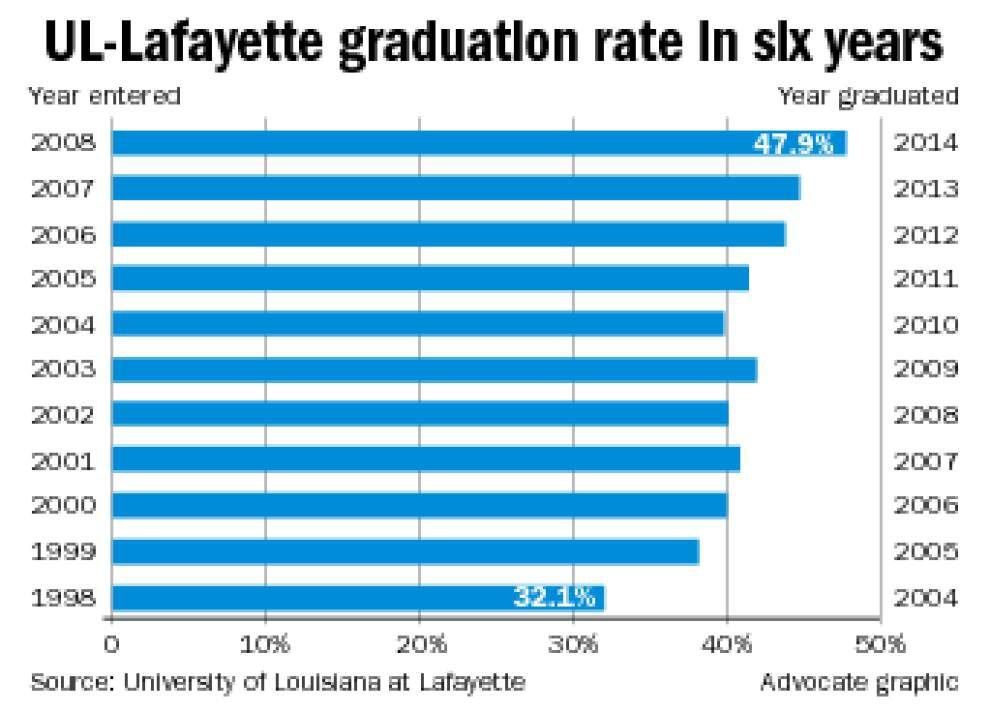 UL-Lafayette graduation rate continues to steadily increase _lowres