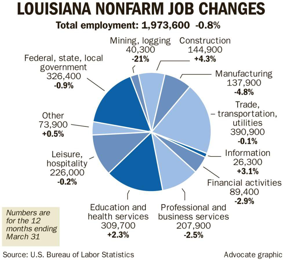 Oil slump hits Louisiana workers, manufacturers _lowres