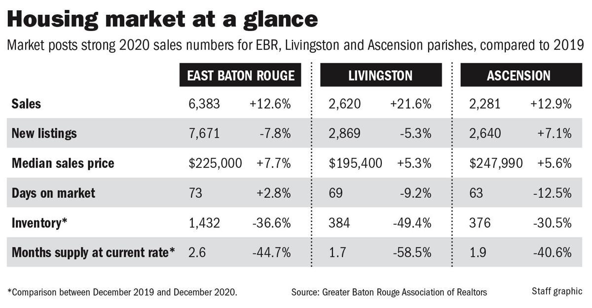 EBR housing market indicators chart