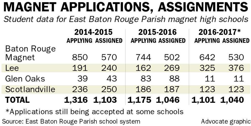 Baton Rouge High still reigns as most popular magnet school in Capital City as applications for 2016-17 roll in _lowres