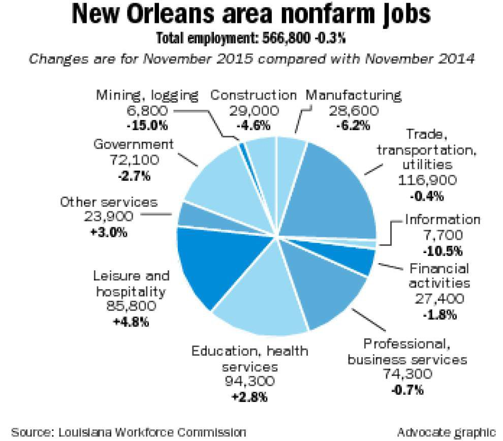 Louisiana drops 11,500 jobs: Baton Rouge, Lake Charles only metros to add jobs as oil plunge takes its toll _lowres