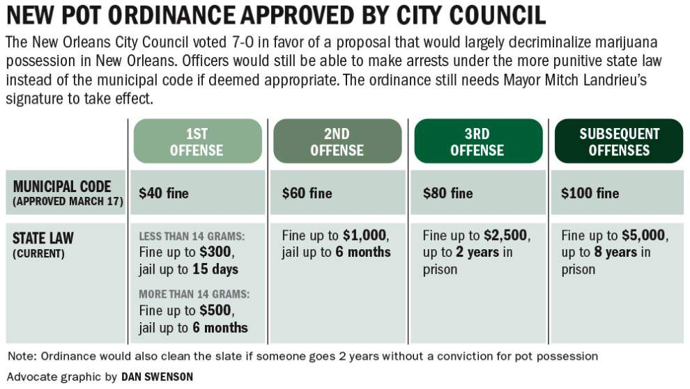 New Orleans' new pot possession ordinance passes; no jail time, instead fines now _lowres