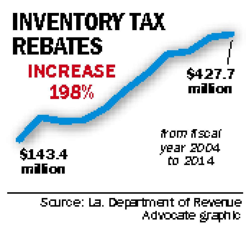Giving Away Louisiana, Part 6: State bears ever-growing burden while locals reap inventory tax rewards _lowres