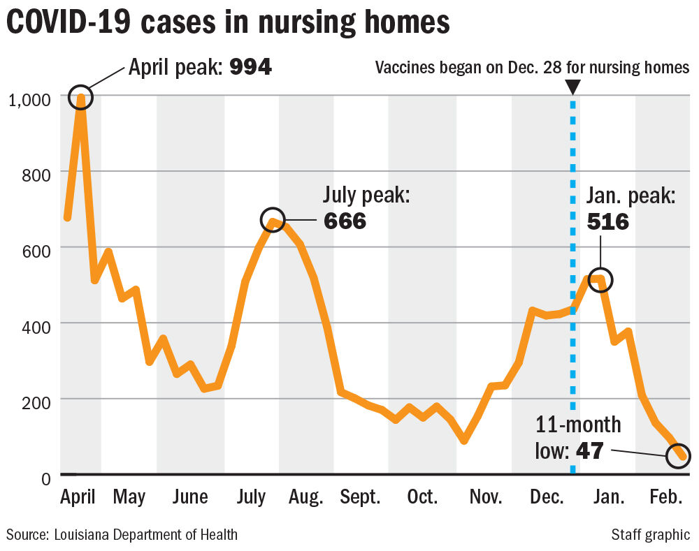 022821 Nursing Home Covid data