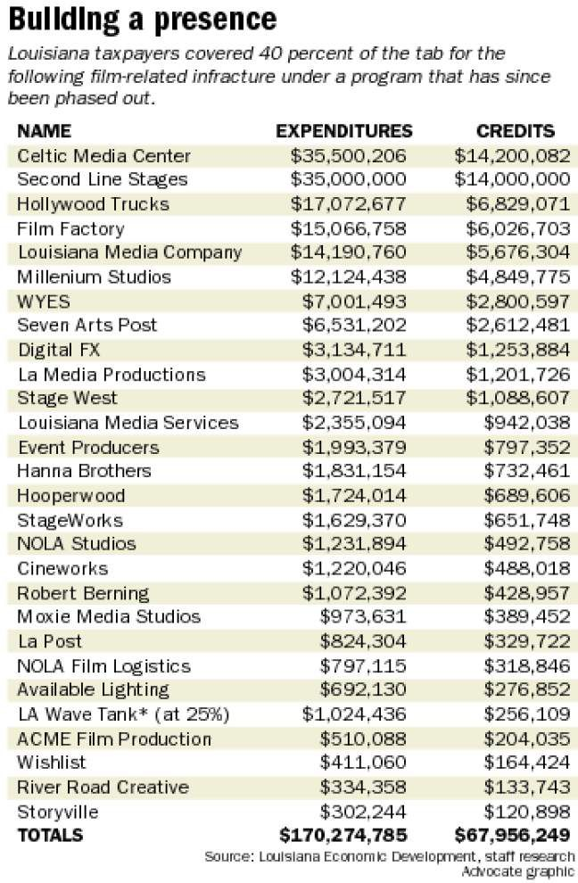 Giving Away Louisiana, Part 3 sidebar: Film-related infrastructure built, but major studio investment lacking _lowres