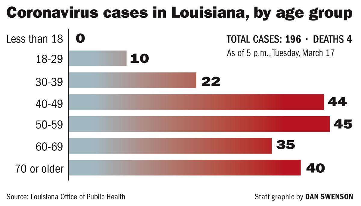 031820 Coronavirus Ages Chart