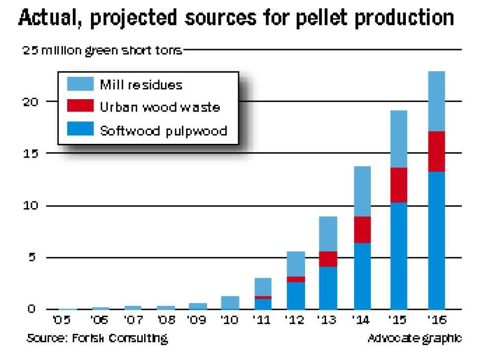 Southern wood pellets feed Europe's power plants, spark environmental debate _lowres
