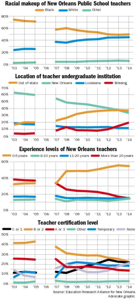 Report: New Orleans public schools see loss of black teachers and those with formal teaching credentials _lowres