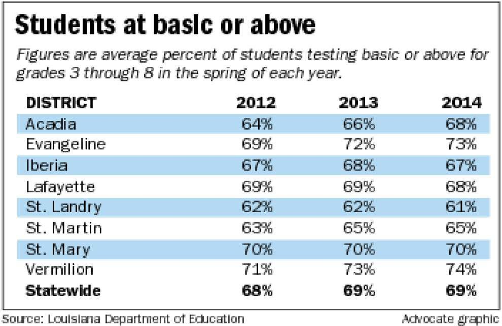LEAP scores show challenges loom for schools _lowres