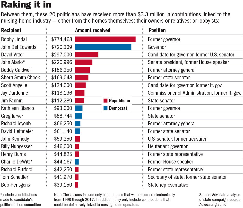 050117 Nursing homes contributions.jpg