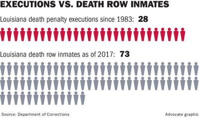 Louisiana Officials Struggle With No Way To Execute Death Row