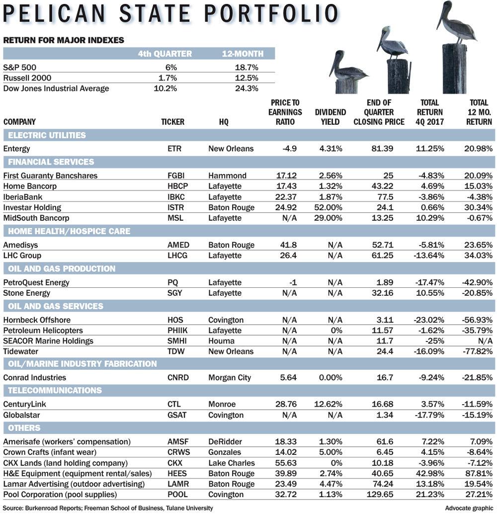011418 Pelican State Portfolio.jpg