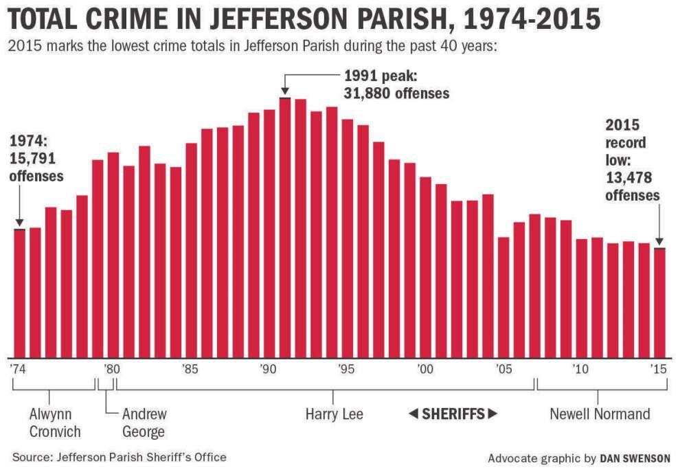Jefferson saw 36 percent drop in murders, 5 percent fewer major crimes in 2015 _lowres