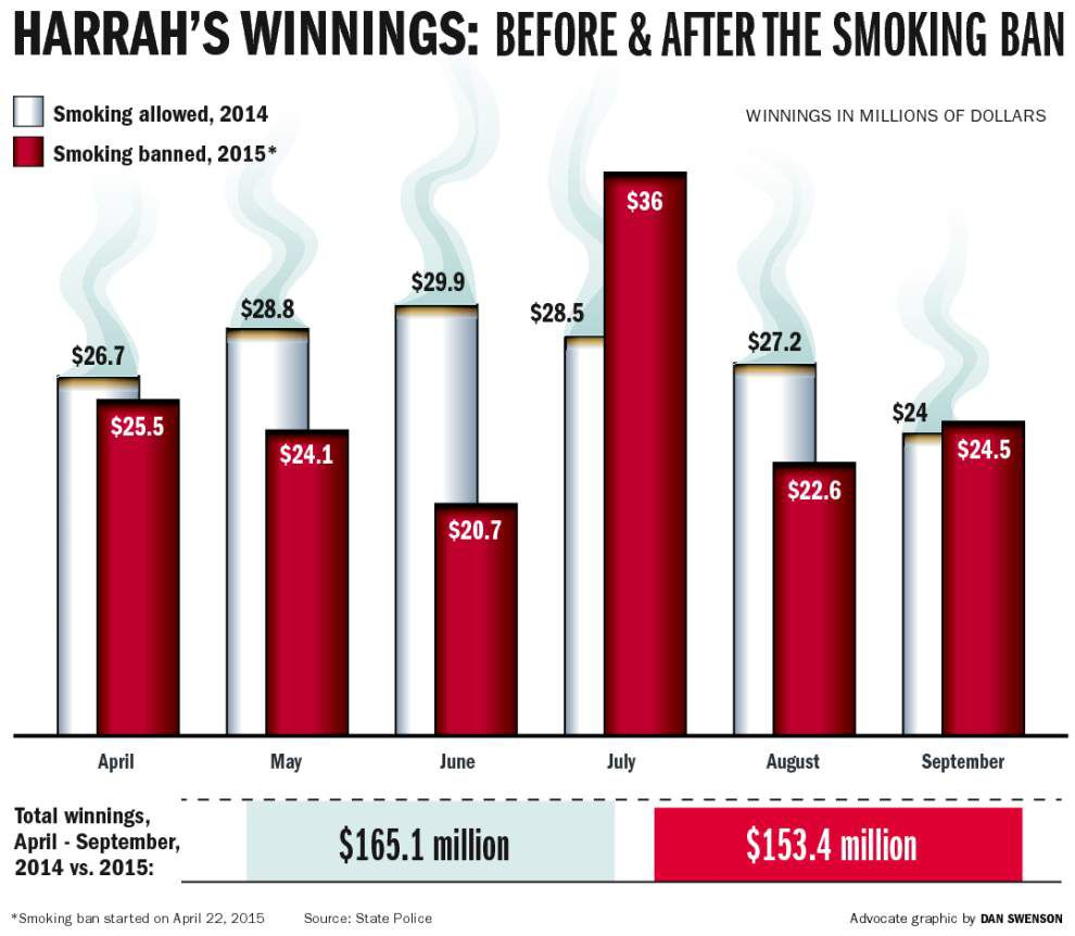 Six months in, outcry over New Orleans smoking ban shows signs of dying down _lowres