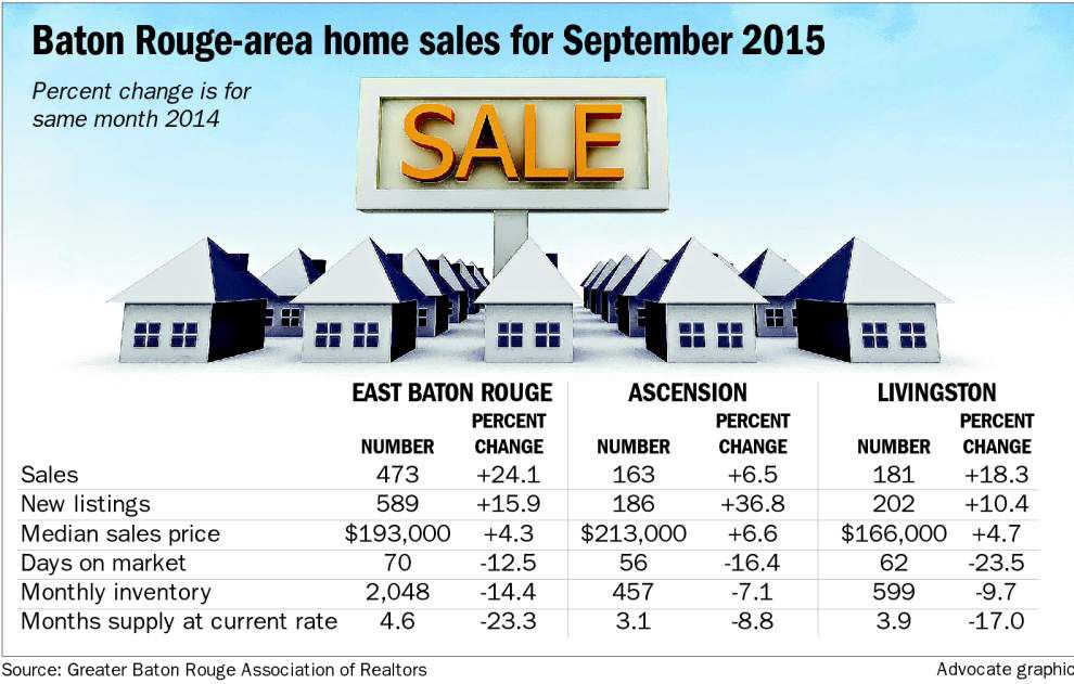 Home sales continue to rise in Baton Rouge-area market despite lack of inventory _lowres
