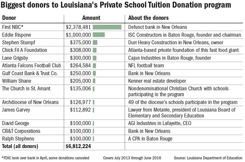 082817 La private school donations.jpg