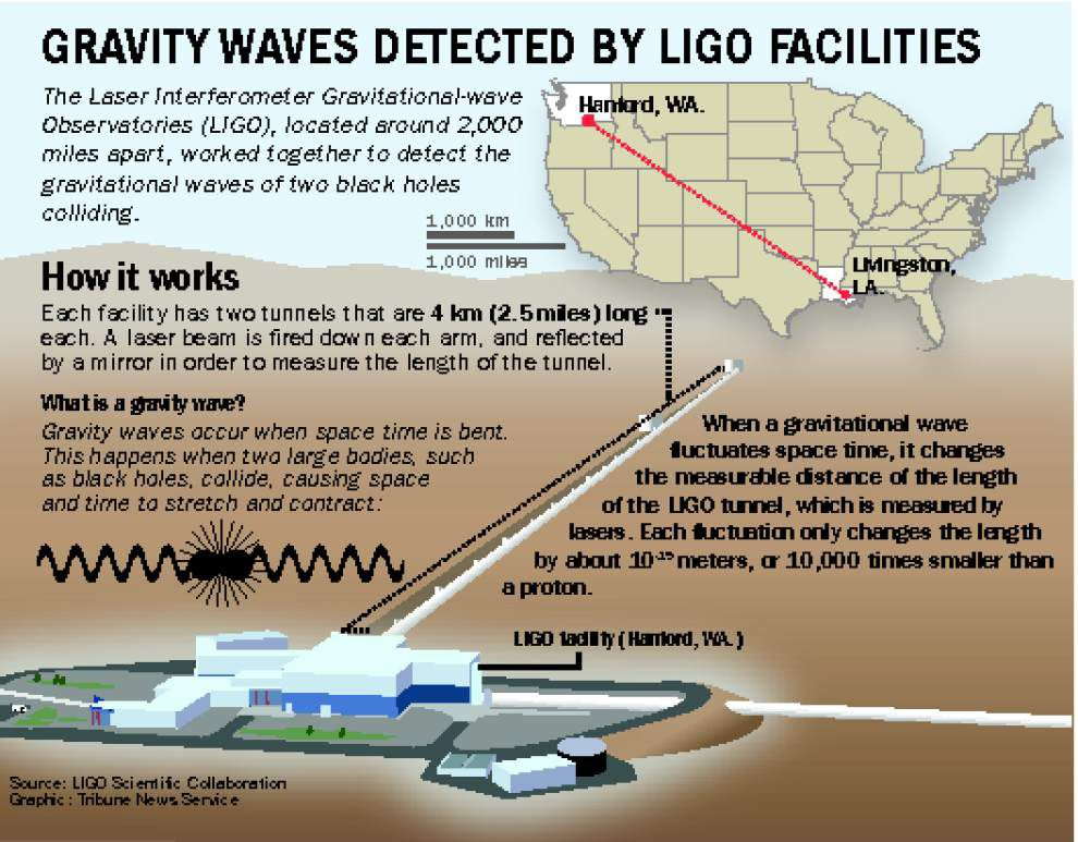 'We can hear gravitational waves. We can hear the universe' — LIGO scientists' breakthrough confirms Einstein's prediction _lowres