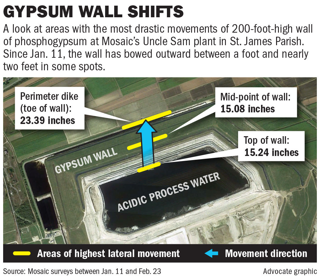 022419 Gypsom wall movement