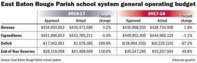 120818 EBR School Budget.jpg