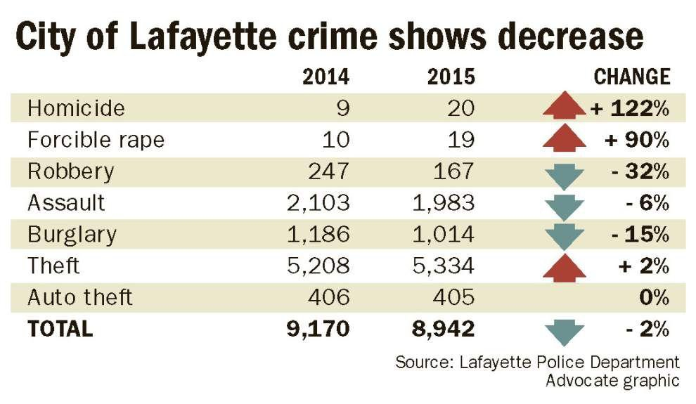 Lafayette homicides, reported rapes up sharply in 2015 compared to year before, crime statistics show _lowres