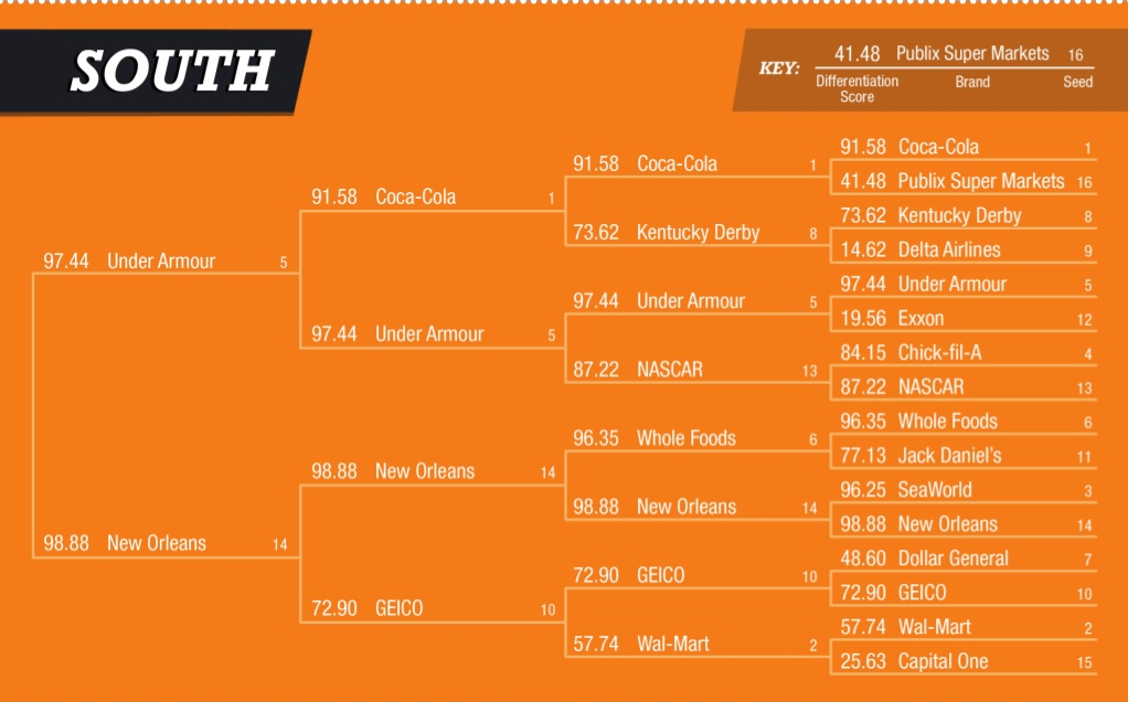 "New Orleans ""brand"" wins Young & Rubicam ""Brand Madness"" brackets_lowres"