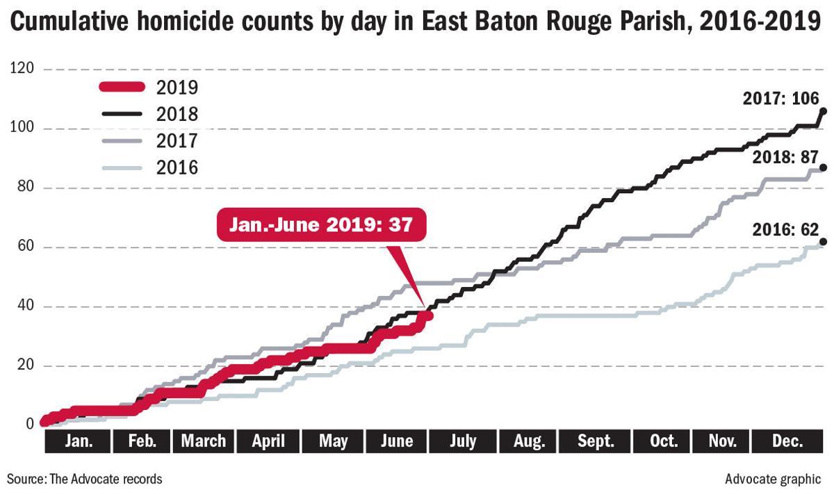 063019 BR homicides 2016-mid 2019
