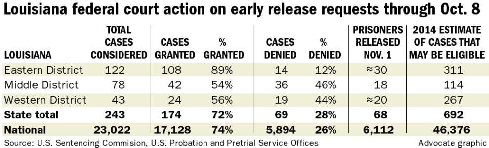 68 federal drug offenders return to Louisiana after early release of 6,100 inmates _lowres