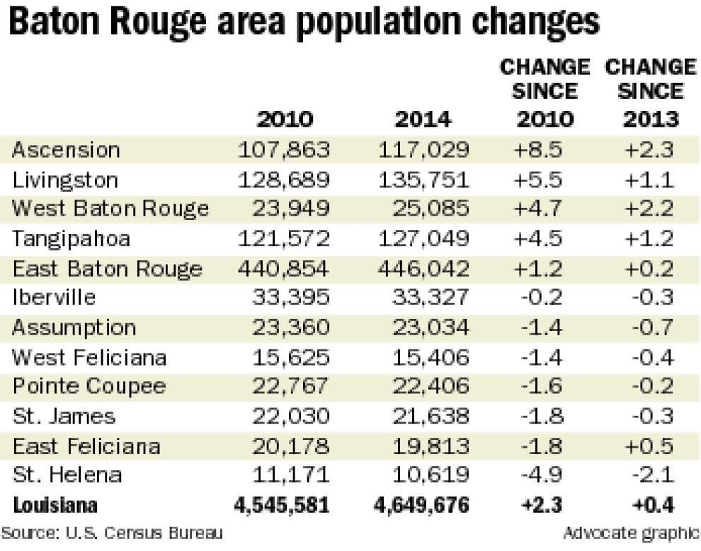 East Baton Rouge still state's biggest parish, but growth lags _lowres