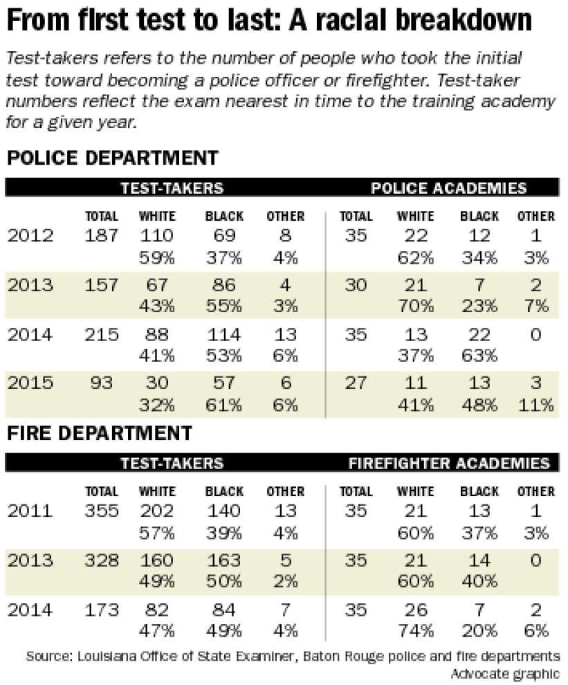 Baton Rouge police make diversity progress; fire department lags _lowres