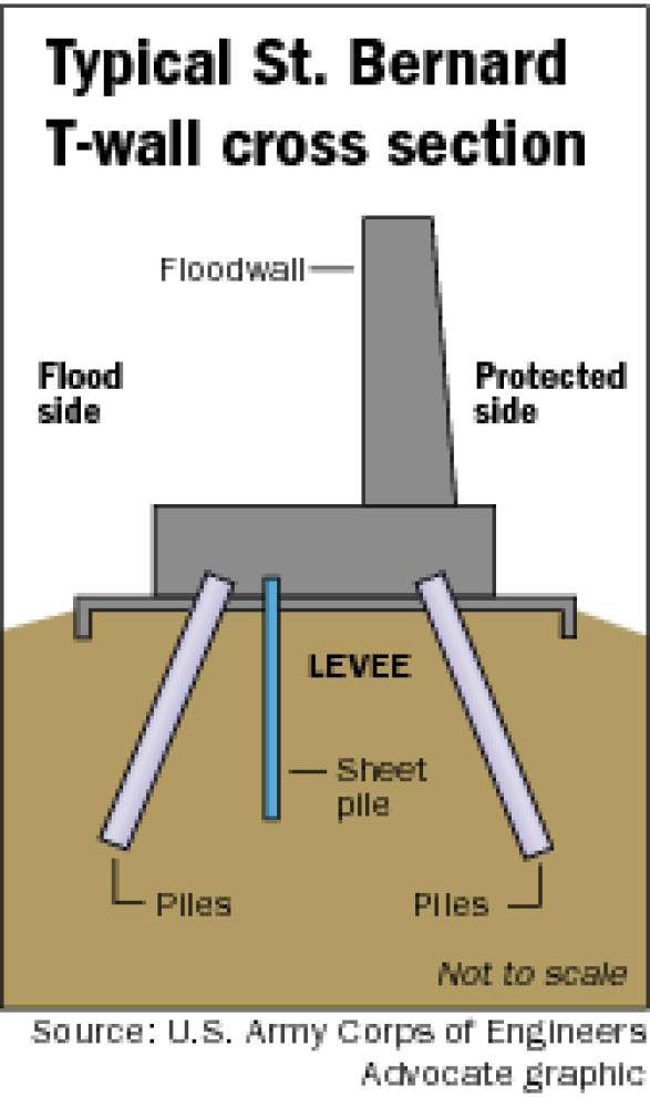 New concerns to cause Corps to step up monitoring of St. Bernard floodwalls _lowres