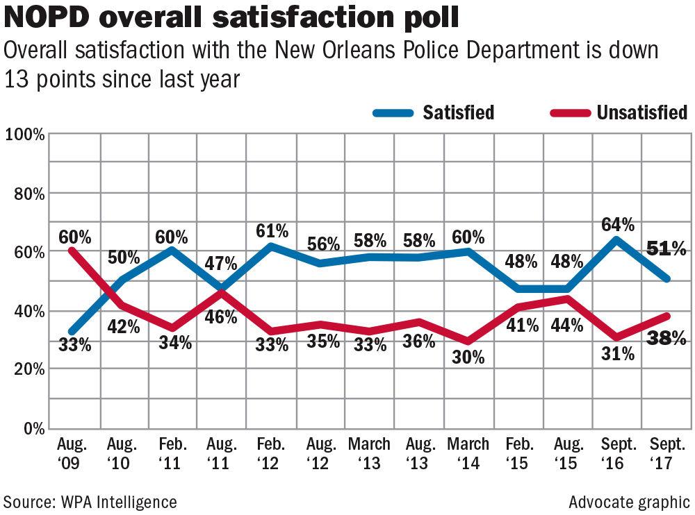 100417 NOPD satifaction poll.jpg