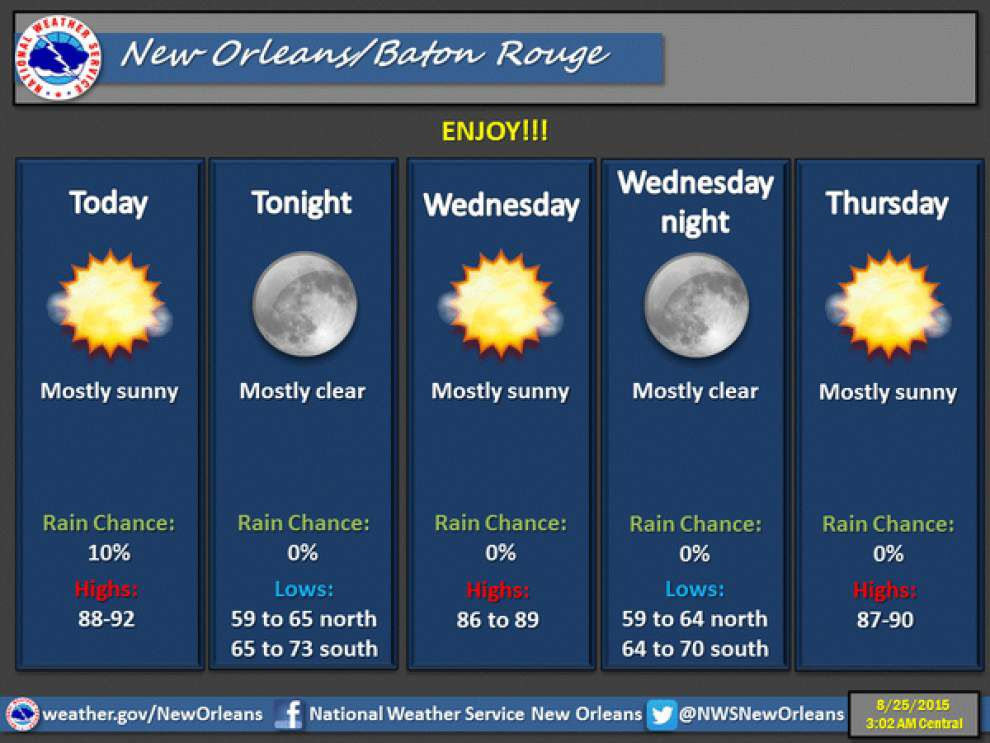 'Beautiful weather' to stick around for the entire week, Weather Service says _lowres